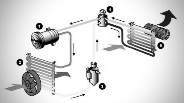 Sistema del aire acondicionado de tu carro